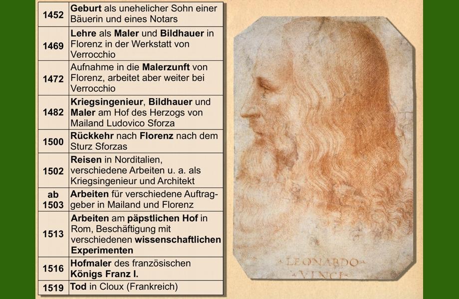 Leonardo Da Vinci Und Albrecht Durer Wbf Innovative Medien Fur Den Unterricht